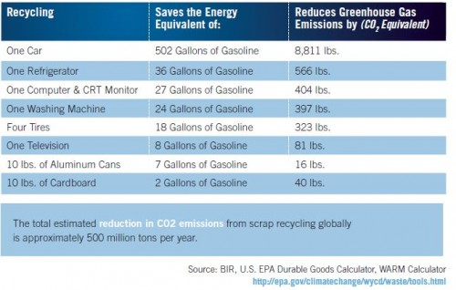 Greenhouse Gas emissions related to Scrap Metal recycling