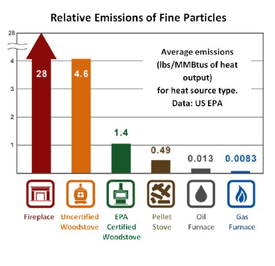 wood burning emissions
